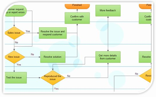 Visio Flow Chart Template Lovely Flowchart Tools Flowchart Ware And Flowchart Freeware Flow Chart Template Process Flow Chart Flow Chart