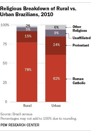 Religious affiliation, rural vs. urban, Brazil, 2010