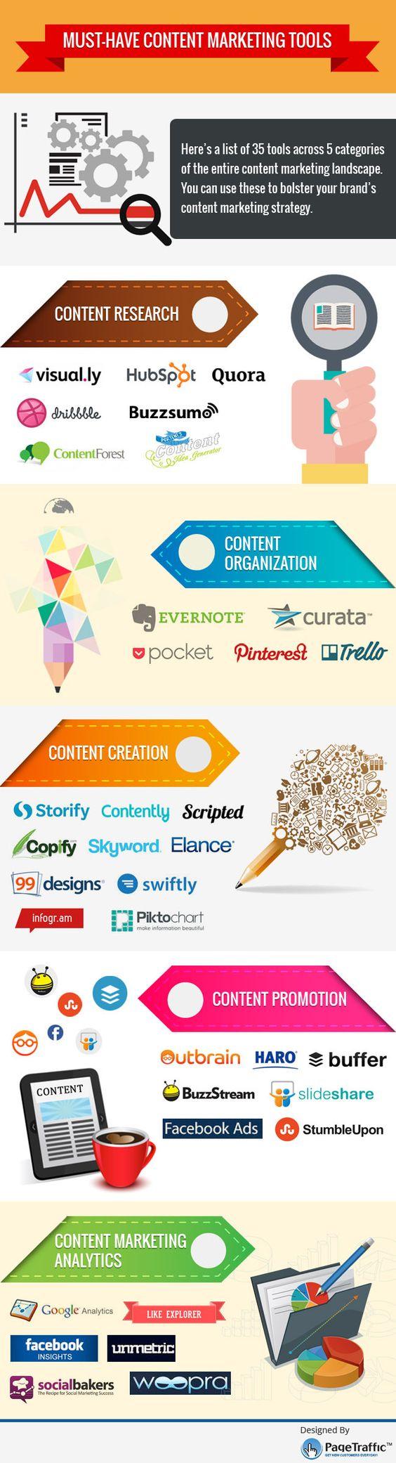 Von Recherche bis zur Analyse - 35 Content Marketing Tools [Infografik]