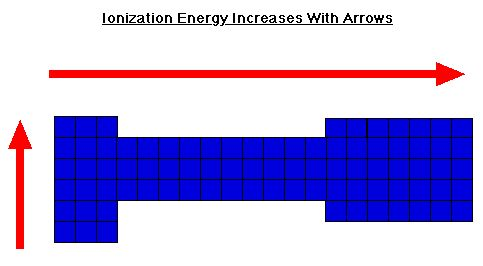 Pin By Amanda Levey On Chemistry Tools    Ionization Energy