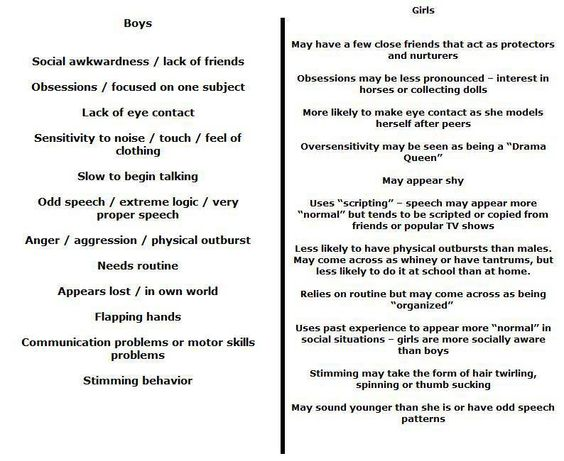 Difference Between Girls and Boys
