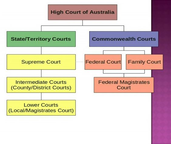Where can I find all the official Australian Laws on the internet?