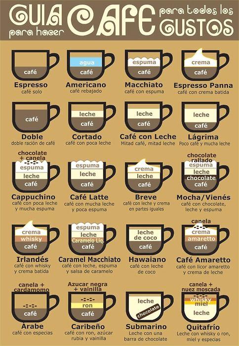 Guía para hacer café para todos los gustos                                                                                                                                                     Más