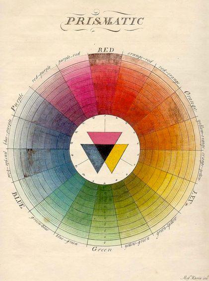 La teoría del color en 1766