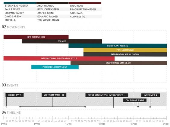 Graphic Design Timeline An interesting timeline collection of - mcroberts security officer sample resume