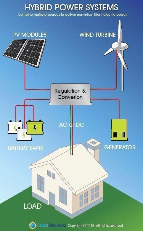 Pin On Solar Panel Size And Watt