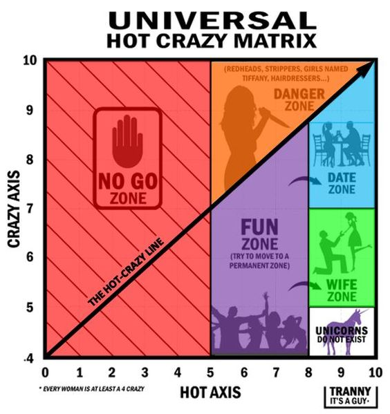 Universal Hot-Crazy Matrix (Women's Edition)