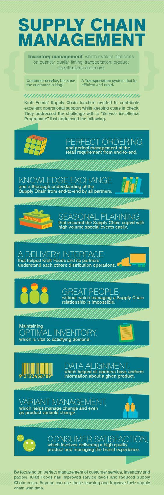 Visit http://www.acalia.org/ #procurement #projectmanagement #supplychainmanagement
