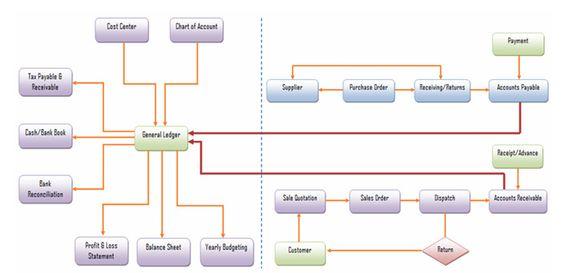 eFinancials - General Ledger, Accounts Receivable \ Accounts - financial balance sheet example
