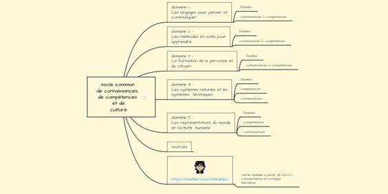 Carte Mentale Publique Par Nathalie Colombier Creez Vos Propres Cartes Mentales Collaborativ Socle Commun De Connaissances Formation De Formateur Connaissance