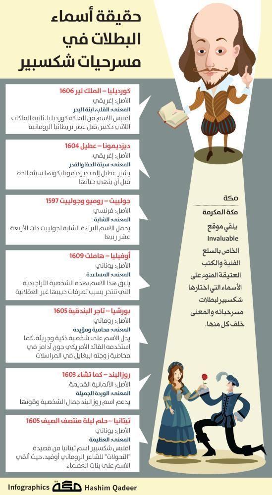 انفوجرافيك حقيقة أسماء البطلات في مسرحيات شكسبير Infographic Makkahnp صحيفة مكة Infographic Word Search Puzzle