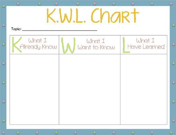 polka dot KWL chart for the classroom