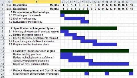 Gantt Chart Templates Word Excel Fomats Gantt Chart Templates