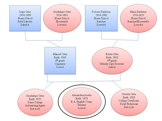 Career Genogram Template | Austin'S Counseling Corner: Genogram