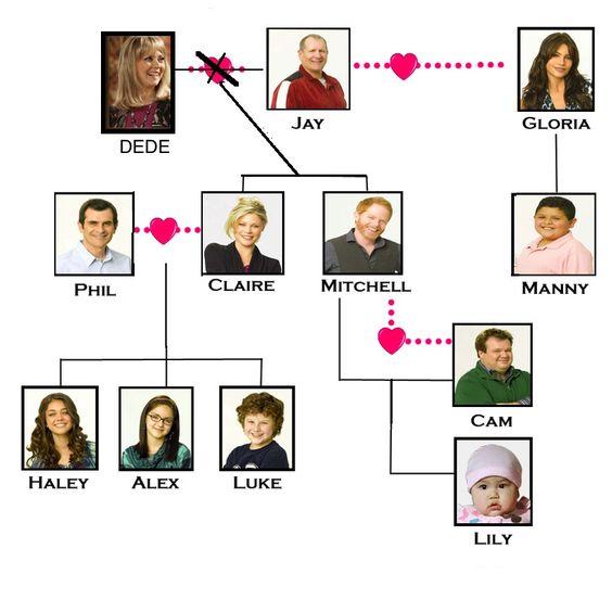 modern family tree familia modern family family trees and class