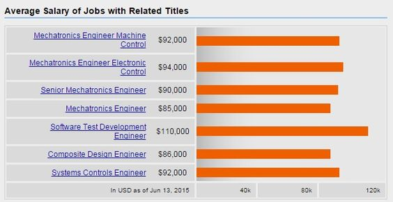 Salary Khadijah Burden Radiologic Tech Pinterest - mechatronics engineer sample resume