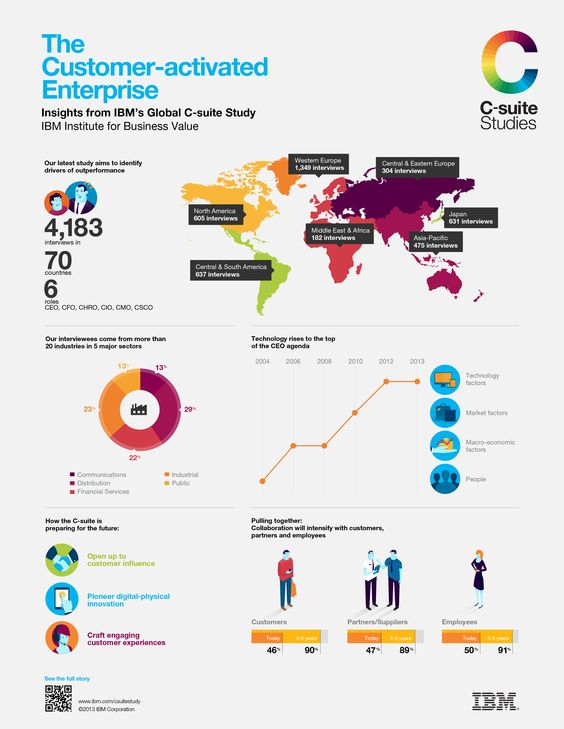 Customer-Activated Study: Factors from around the globe. http://www.ibm.com/services/us/en/c-suite/csuitestudy2013/