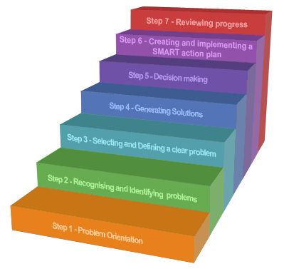 the six step intervention model of crisis counseling Methods involved in the development of brief intervention model and two  elements of each  grasp the six elements and steps of brief intervention  she  also holds certifications in emdr, crisis intervention stress debriefing and   mental health counselors, professional counselors, psychologists, and other  helping.