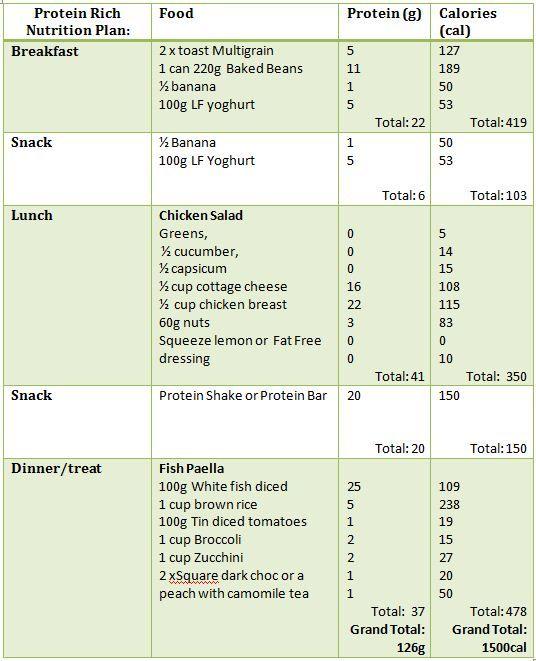 high protein diet chart: High protein diet sample menu low carb food regimen meals guide
