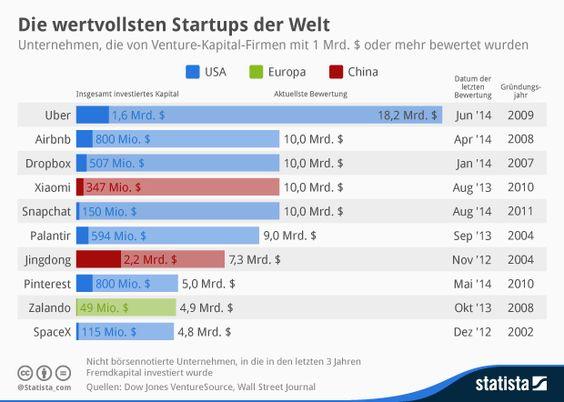 Infografik: Die wertvollsten Startups der Welt