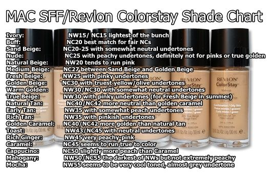 MAC Studio Fix Fluid shades compared to Revlon Colorstay shades.