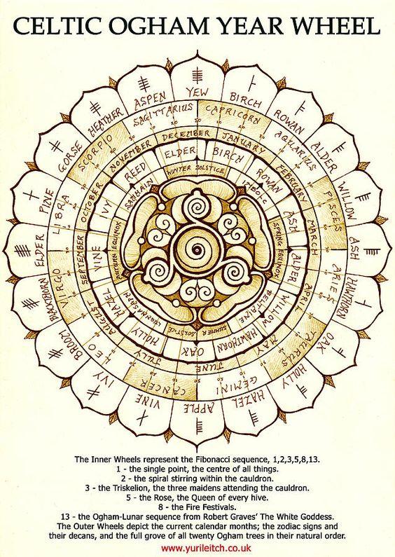 Celtic Ogham Year Wheel Print by Yuri Leitch                              …