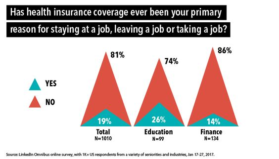No Matter Your Industry Your Health Insurance Benefits Are