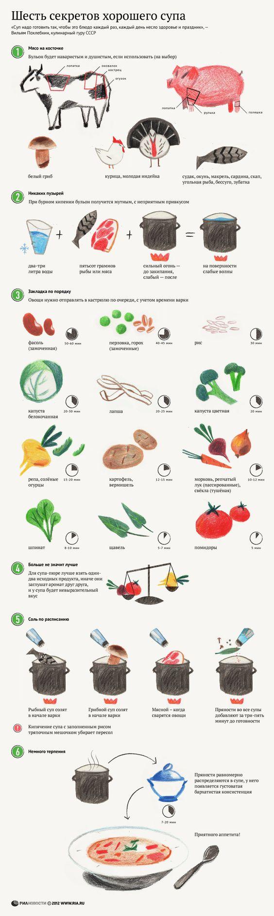 Всемирно известный человек-олень - Ко дню супа — инфографика супов: