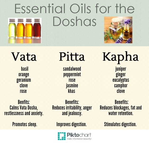 How to choose the best essential oil for your dosha. #Ayurveda