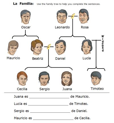 Spanish Family Tree Vocabulary | Education | Pinterest | Spanish ...