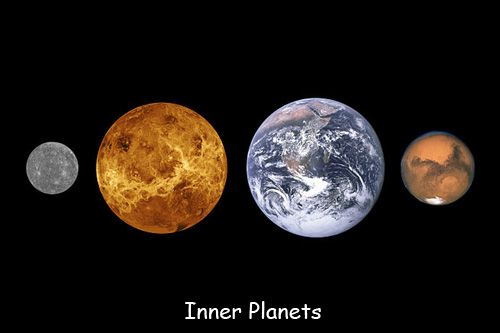 Inner Planets Outer Planets Planets Virtual