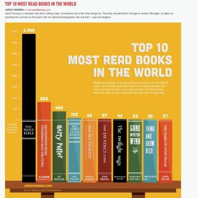 Most read books in the world.