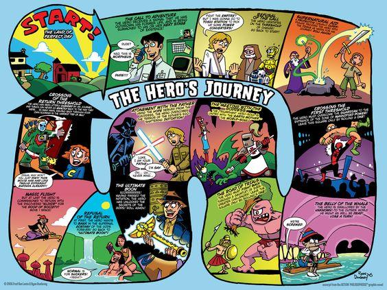 The_Hero__s_Journey_by_Dunlavey.jpg (1200×900)