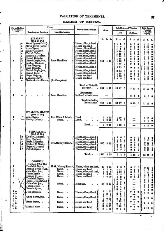 Owen (Patrk.) Byrne - Ireland, Griffith's Valuation, 1847-1864 - MyHeritage