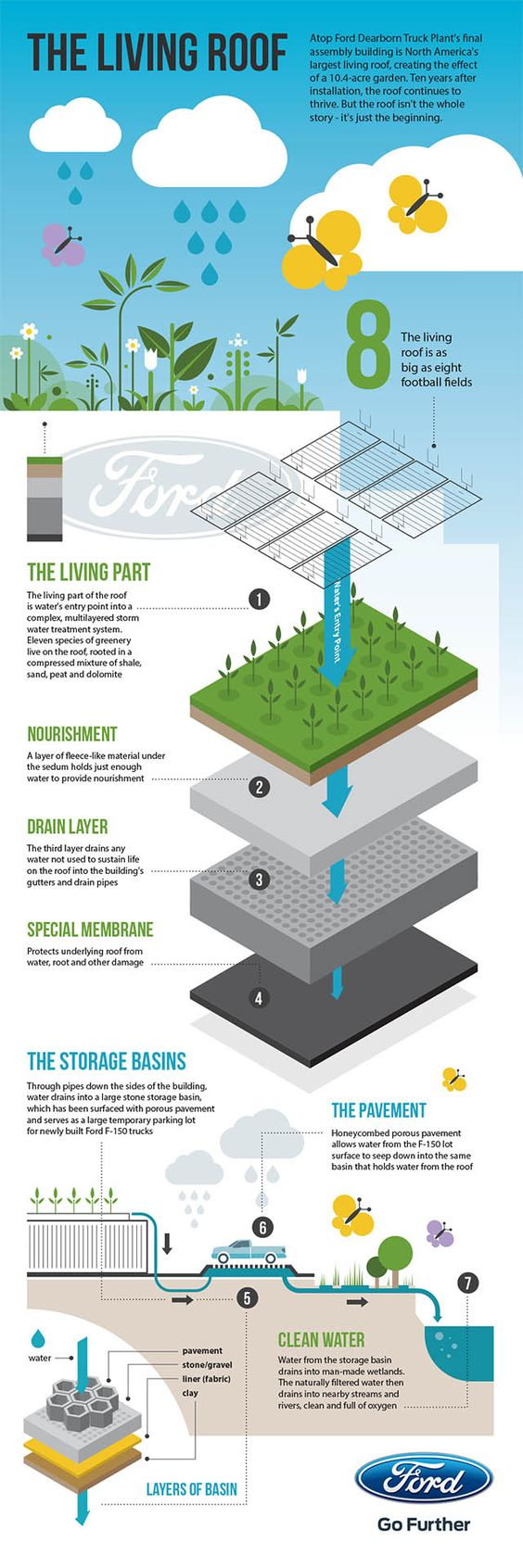 This infographic shows how the largest green roof in North America benefits the environment.