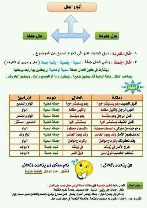 Pin By Abditch219 On اللغة العربية Learn Arabic Online Learn Arabic Language Arabic Language
