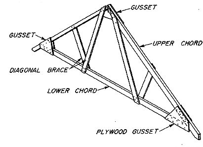 Roof frame truss weak spot roof fai kham farm for Roof truss sign