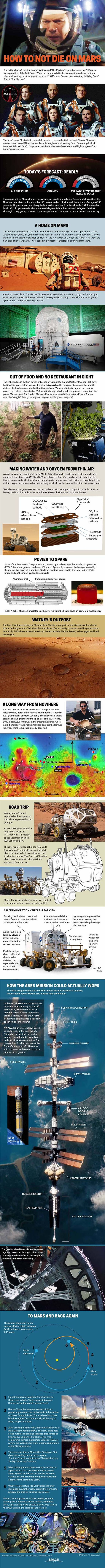 """Surviving 'The Martian': How to Stay Alive on Mars (Infographic) By Karl Tate, Infographics Artist   