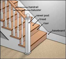 Best Staircase Vocabulary For The Home Stairs Pinterest 400 x 300