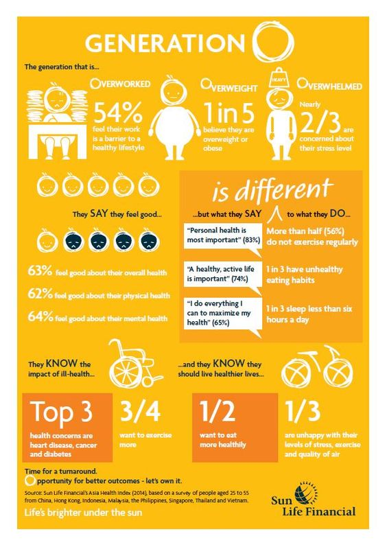 Sun Life Financial Philippines Sun Life Asia Study Reveals