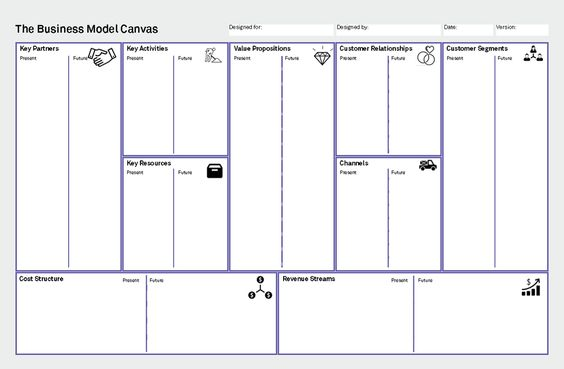 Tools for business model innovations like business model canvas - blank swot analysis template