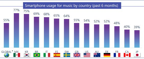 consumo musica streaming 2016 en https://promocionmusical.es/: