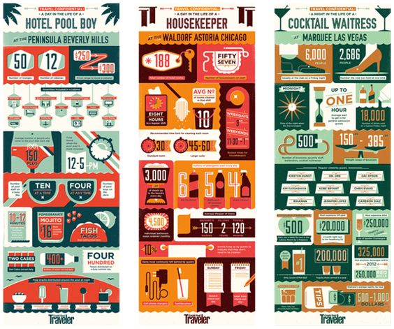 Infographics for Condé Nast Traveller by MUTI , via Behance. Day ...