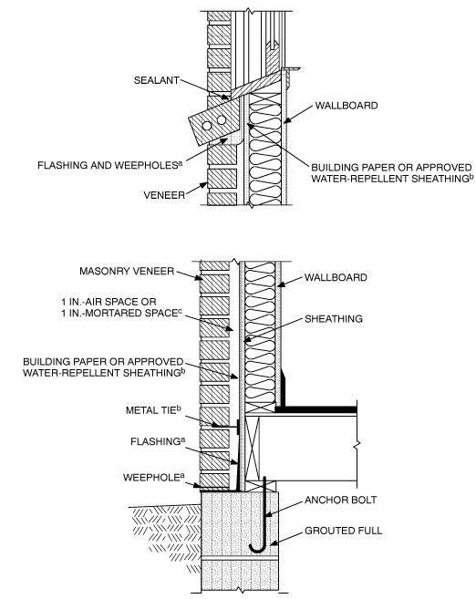 Brick Veneer Wall Section Google Search Brick Veneer Wall Brick Veneer Wall Section Detail