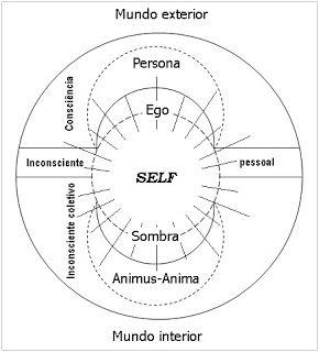 2012 e as Ylusoes de 1 Profecia: O EGO é o centro da consciência e um dos maiores a...