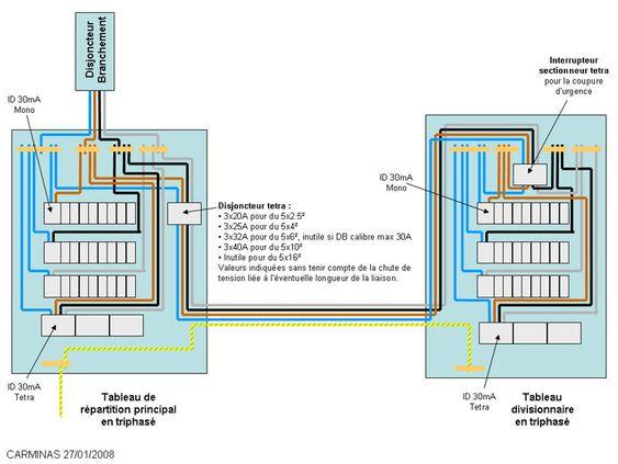 Branchement disjoncteurs derrière interrupteur tétrapolaire