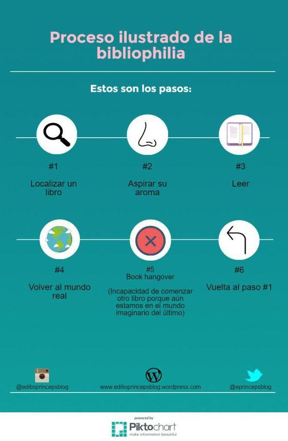 #infografía #bibliofilia #pasos #proceso