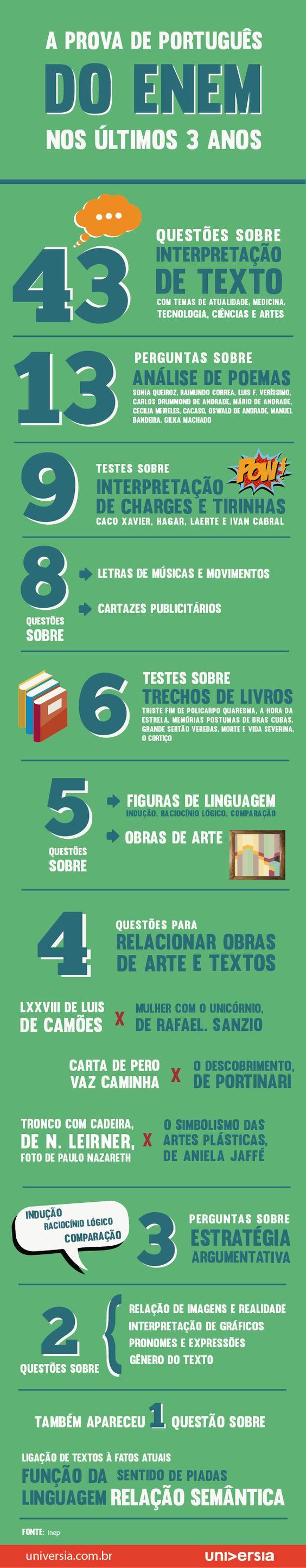 Novo raio-X do Enem: os temas mais cobrados em português