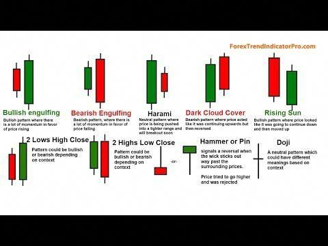 5 Candle Stick Signals And Patterns Youtube