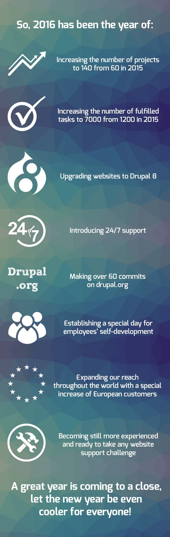 Support Drudesk sites sums up the year 2016 in the form of infographics. This includes various aspects of Drupal website support, achievements and just remarkable moments.